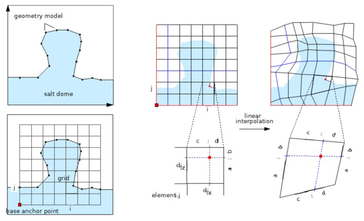 How to change a grid to fit physical observations